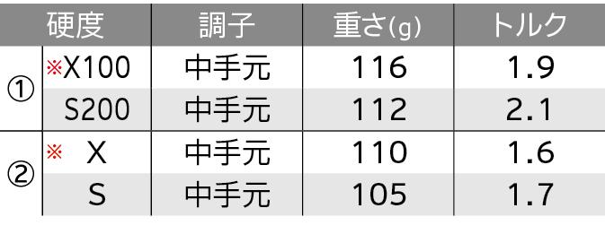 ロフト&シャフト・バリエーション